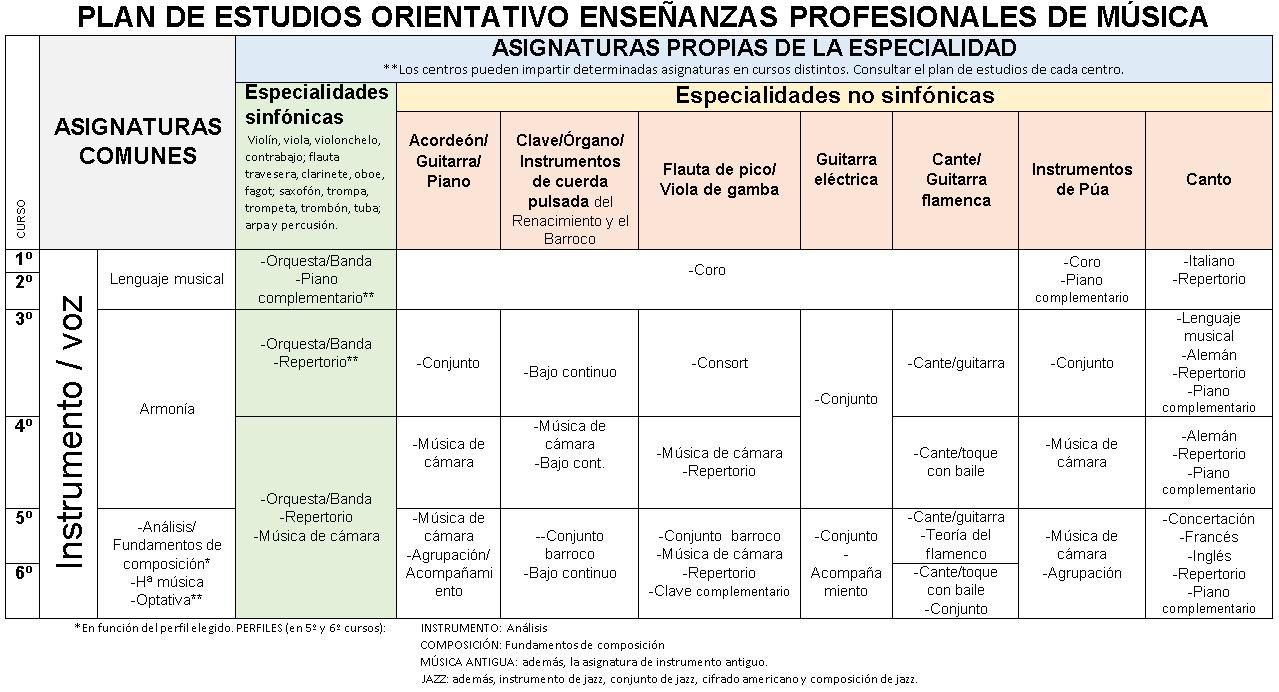 Plan de estudios orientativo de Enseñanzas Profesionales de Música