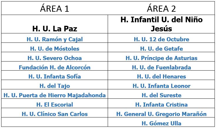 Listado de distribución de hospitales