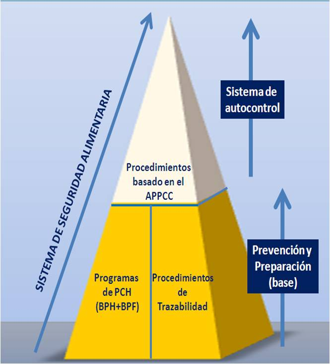 Pirámide del sistema APPCC