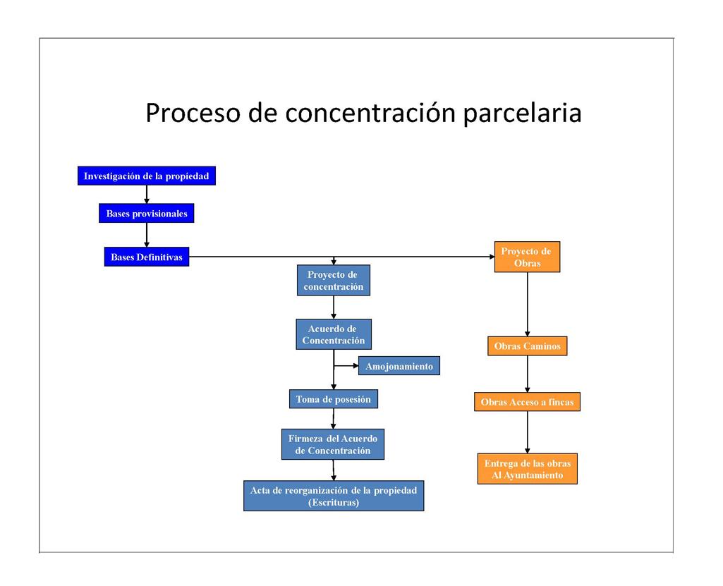 Esquema del procedimiento de concentración parcelaria
