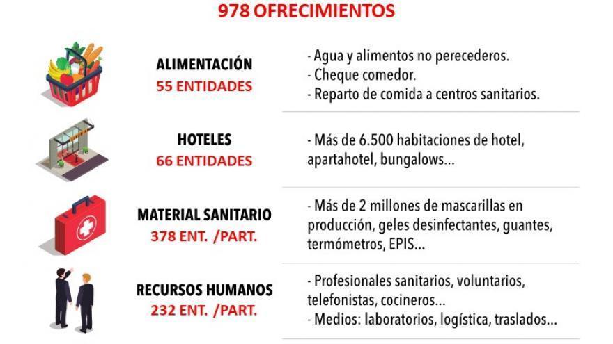 Imagen para 978 ofrecimientos para ayudas humanitarias