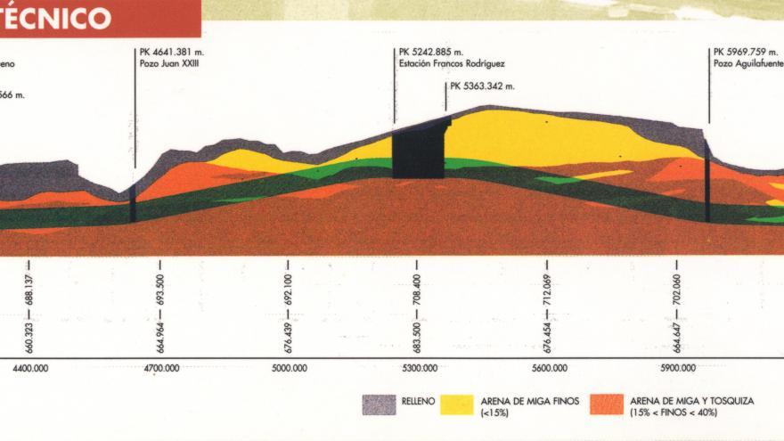 Perfil geotécnico