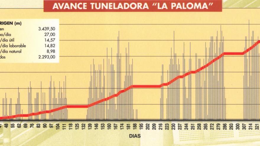 Avance tuneladora La Paloma
