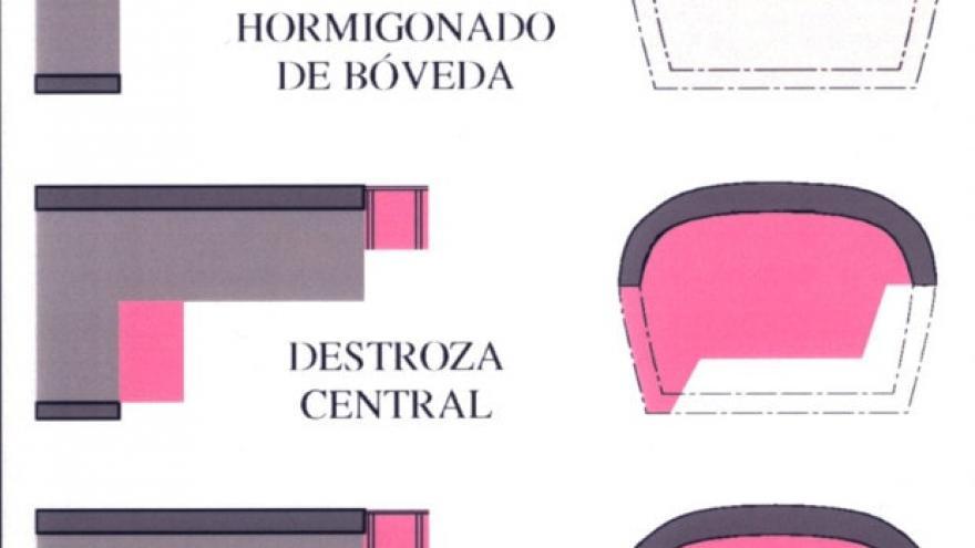 Proceso constructivo Método Tradicional de Madrid