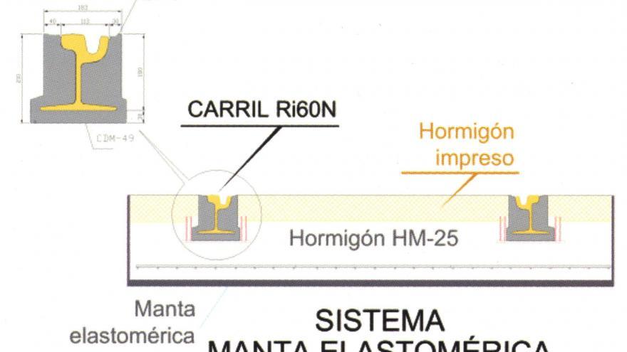 Sistema Manta Elastomérica