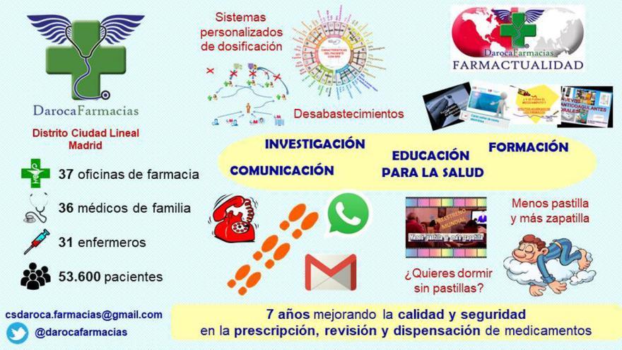 Infografía Programa Darocafarmacias