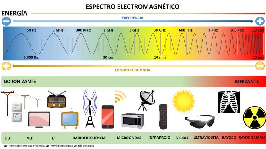 Esquema del espectro electromagnético