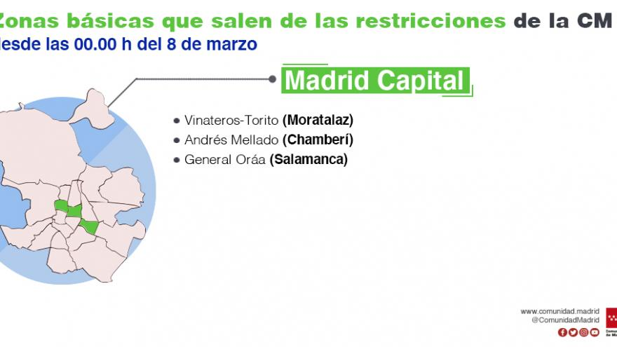 infografía zonas que se levanta confinamiento en la capital