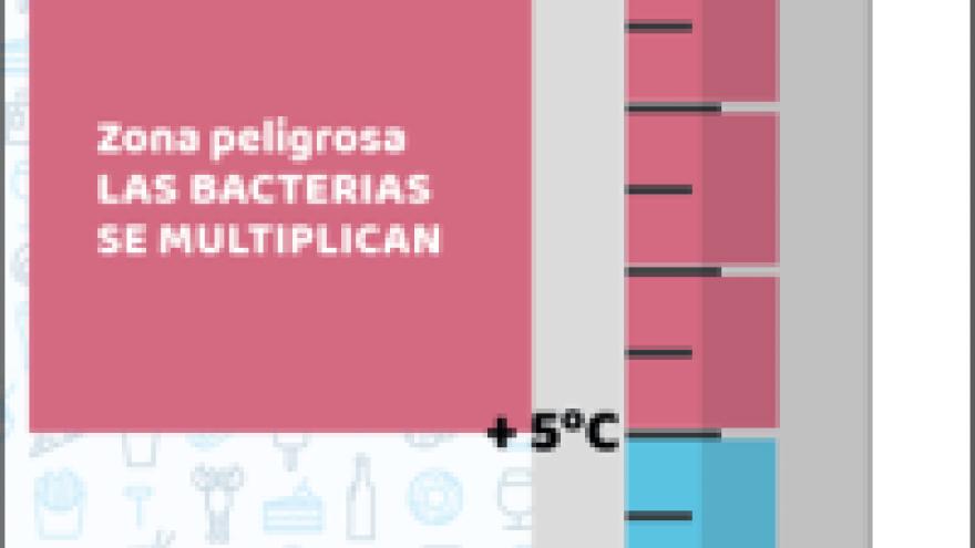 Portada de folleto ¿Cómo afecta la temperatura a la seguridad de los alimentos?