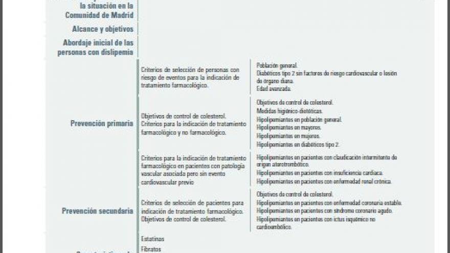 Portada de la publicación Criterios de utilización de fármacos hipolipemiantes para el tratamiento y control de la dislipemia como factor de riesgo cardiovascular