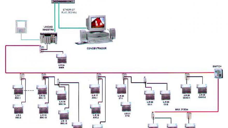 Esquema de la red de comunicaciones en estaciones