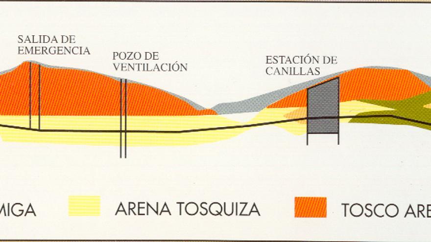 Perfil geológico del terreno L4