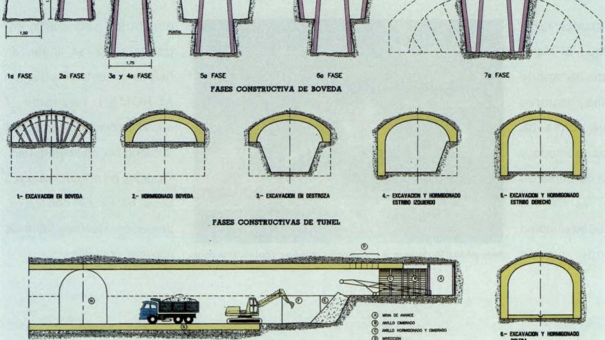 Esquema construcción de túnel por el método belga