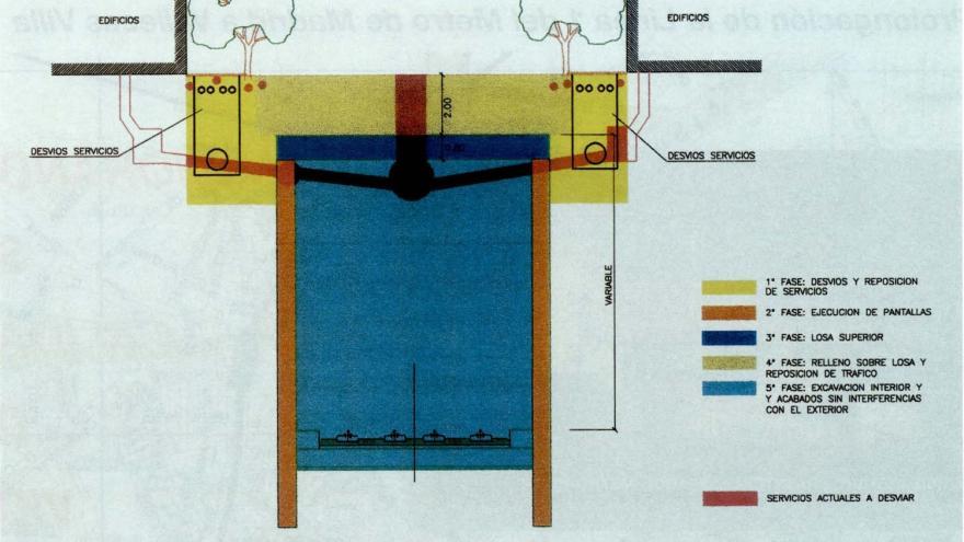 Sección tipo de túnel entre pantallas