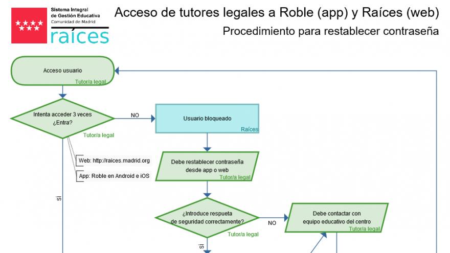 Diagrama de desbloqueo de usuarios