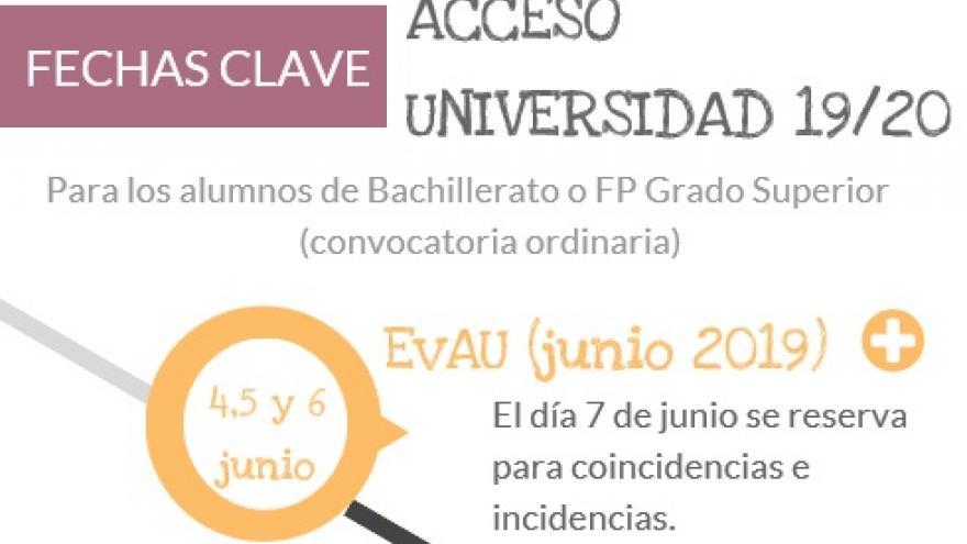 Fechas clave acceso universidad