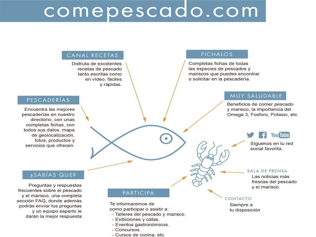 Campaña de promoción del sector de las pescaderías