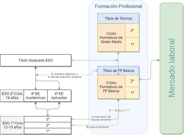 FP Básica en el sistema educativo español