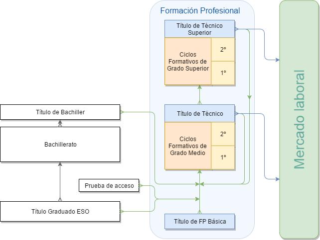 Ciclos formativos de grado medio dentro de las enseñanzas de Formación Profesional