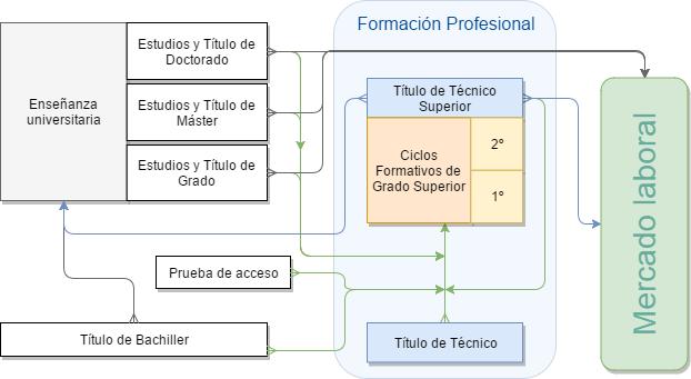 Ciclos formativos de grado superior en el sistema educativo español