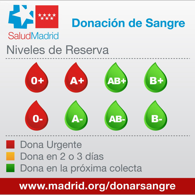 Gráfico de Niveles de reserva de sangre