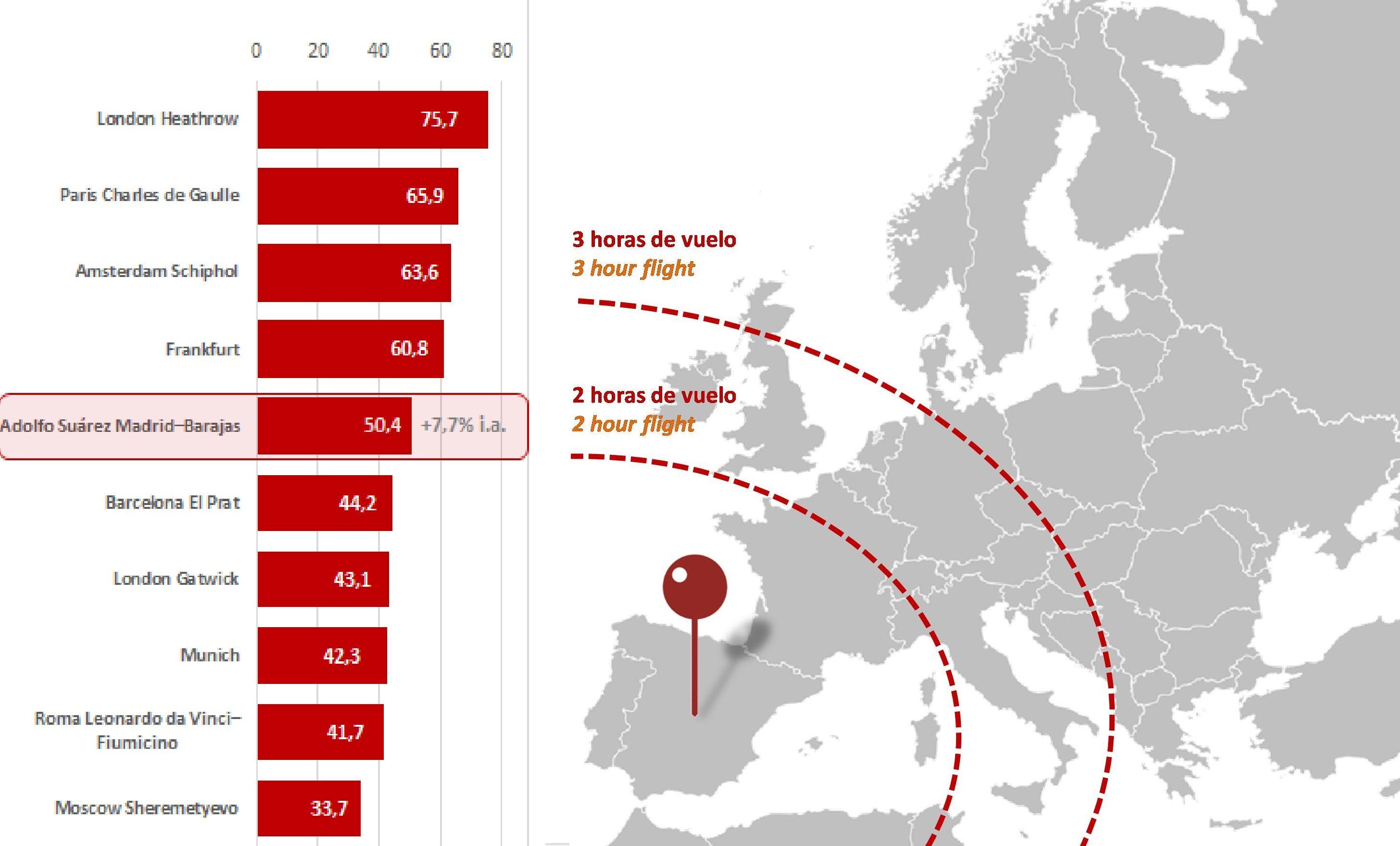 Ranking de los principales aeropuertos europeos, entre los que Madrid ocupa la 5ª posición y mapa de Europa en el que se representan círculos concéntricos que miden la distancia en tiempo de viaje en avión desde Madrid