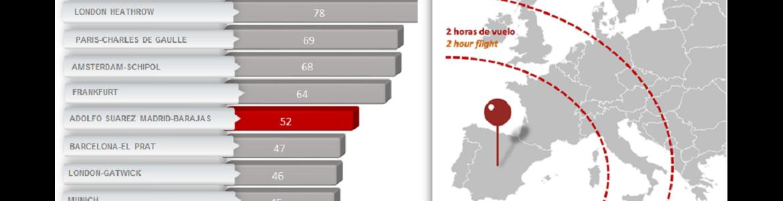 Aeropuertos Europeos por Tráfico (pasajeros en 2017, en millones)