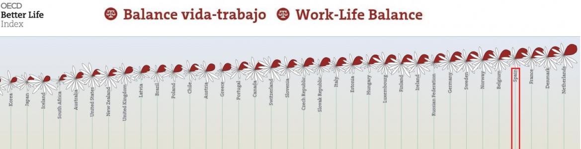 """Imagen del estudio """"Better Life Index"""" de la OCDE, que muestra a España como 4º país con un mejor equilibrio entre trabajo y cal"""