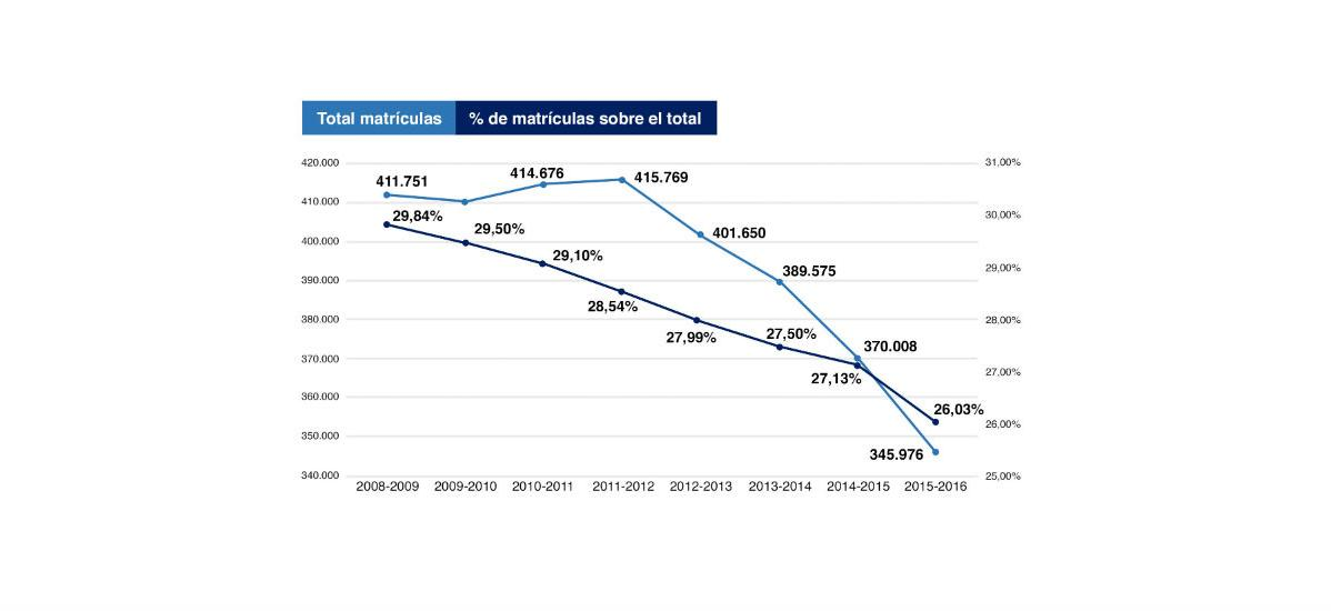 Estudiantes universitarios en disciplinas STEM en España Cursos 2008-09 a 2015-2016