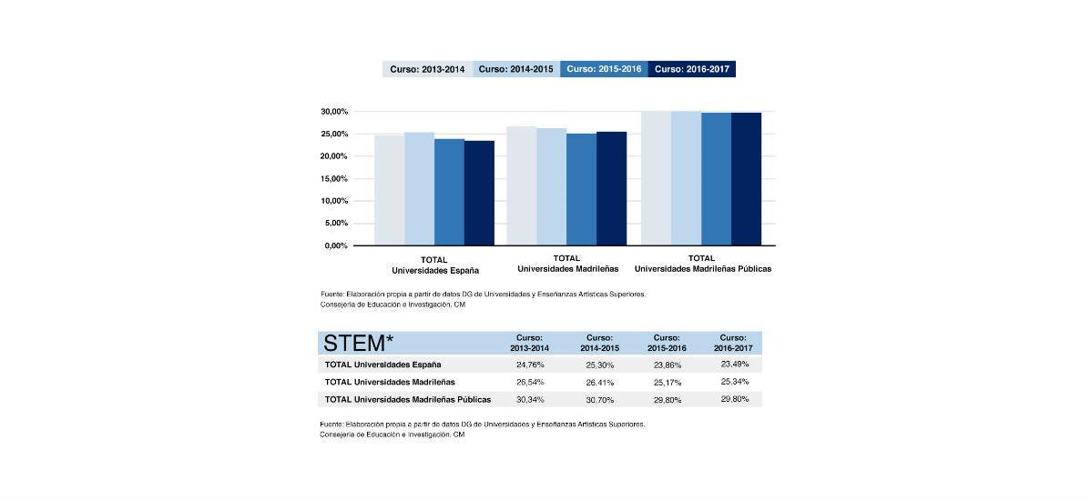 Porcentaje de alumnos que eligen carreras STEM Cursos 2013-14 a 2016-2017