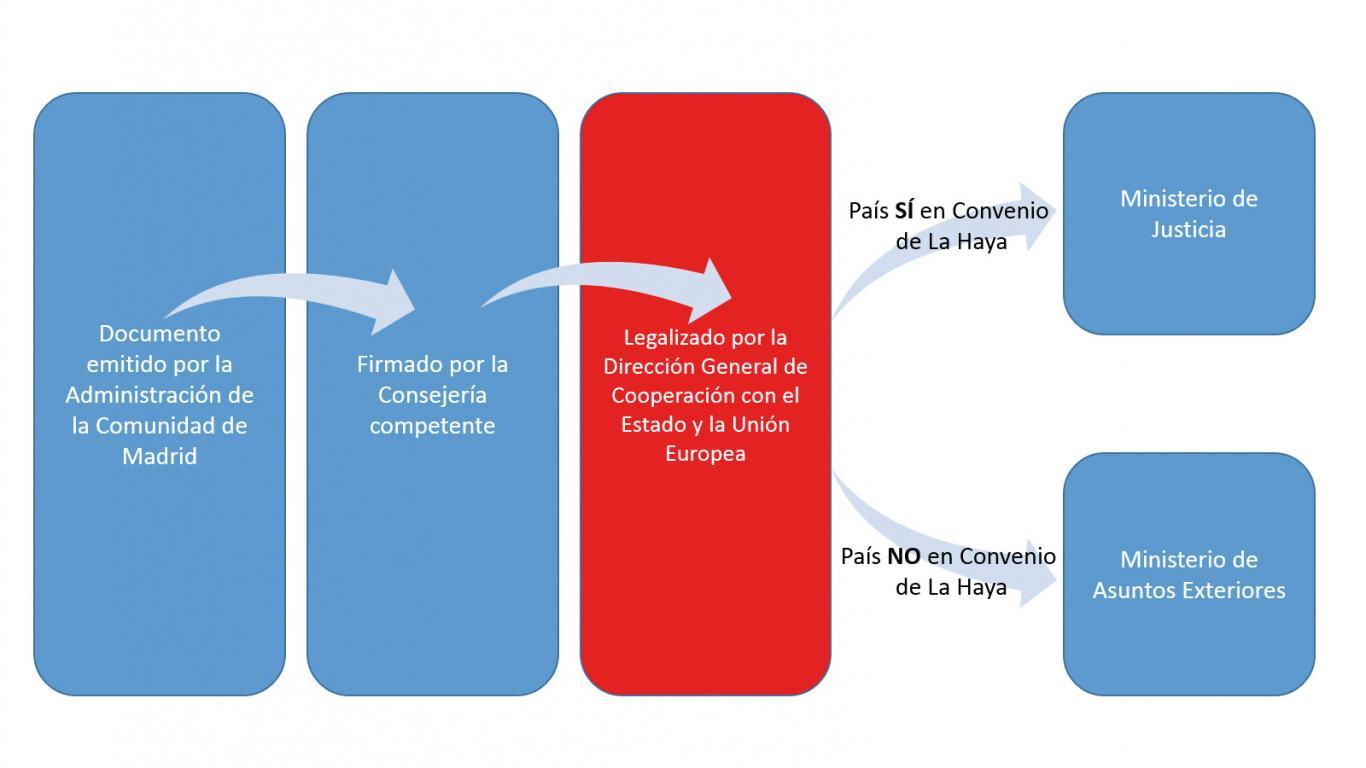 Cuadro del procedimiento de legalización de un documento emitido por la Comunidad de Madrid