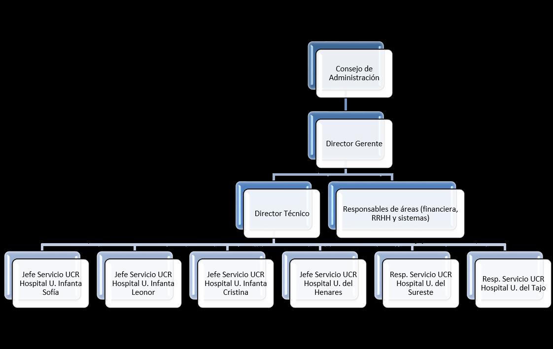 organigrama de la Unidad Central de Radiodiagnóstico