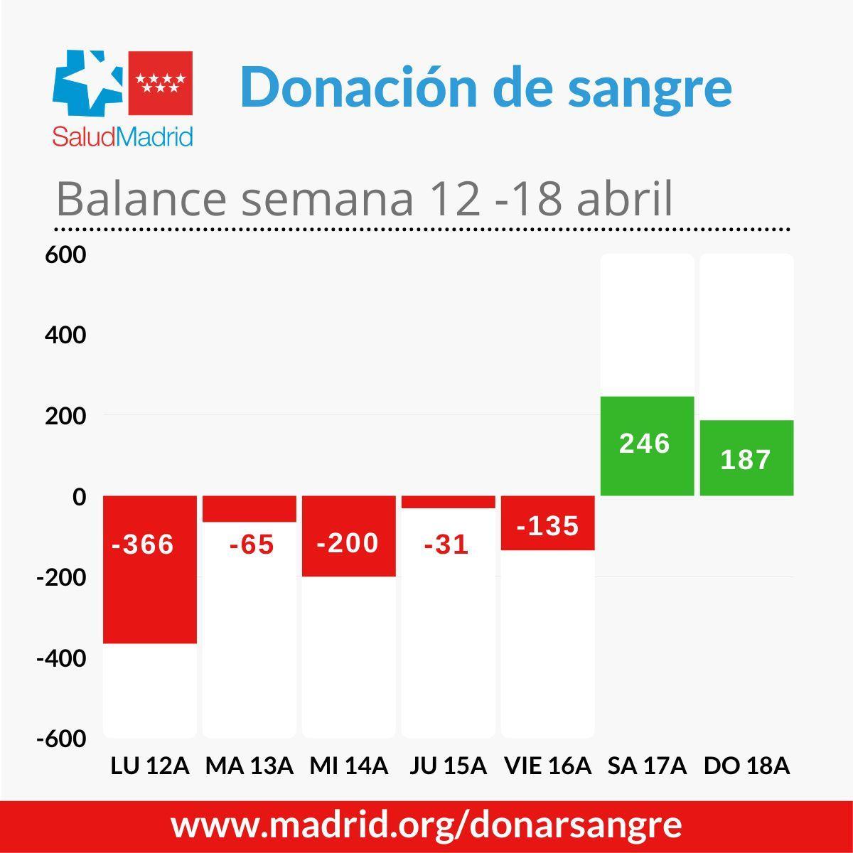 Gráfico de balance de donaciones