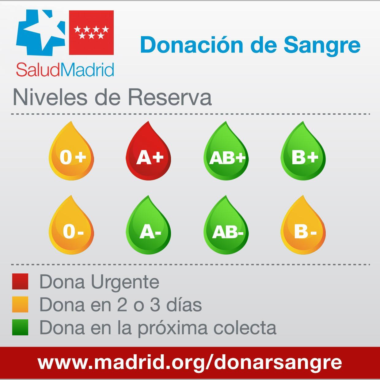 Niveles de reserva de sangre óptimos para todos los grupos