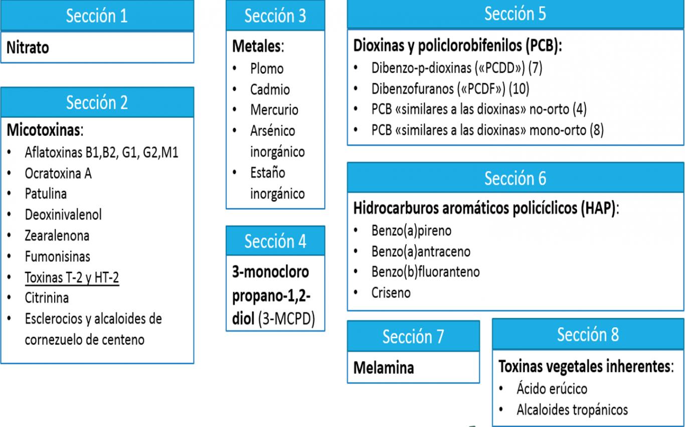 Secciones de contaminantes que aparecen en el anexo del Reglamento 1881/2006