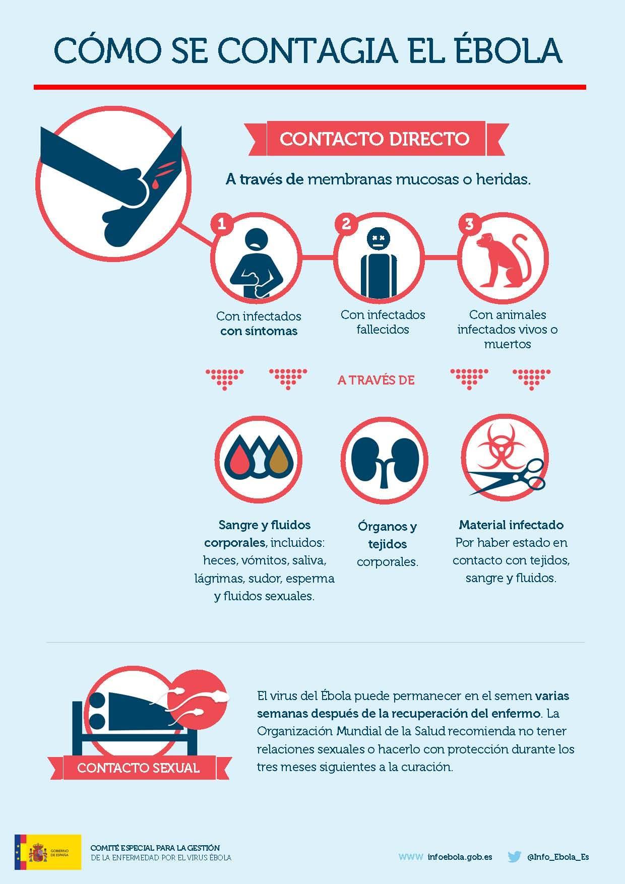 Poster informativo de como se contagia el ébola
