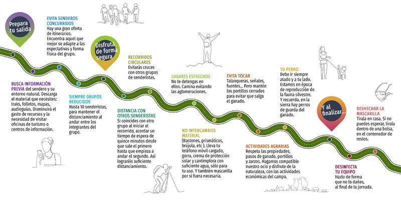 Esquema del Decálogo de senderismo de Madrid en verde