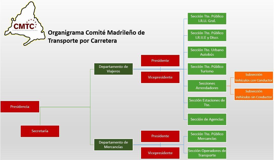 figura con organigrama del Comité Madrileño de Transportes
