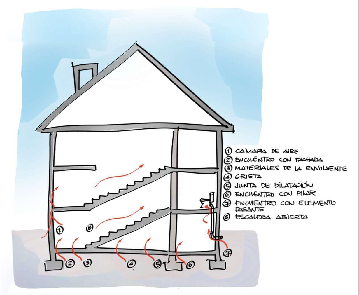 Imagen de las entradas del gas radón en una vivienda