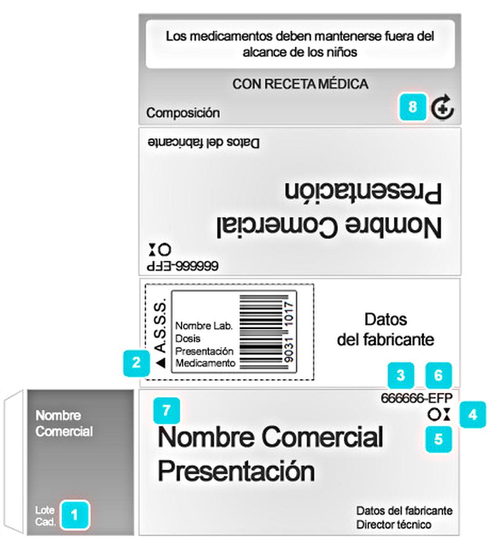 Abreviaturas Y Símbolos Utilizados En La Prescripción Comunidad De