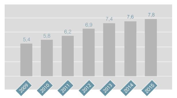 Gráfico de evolución de facturación