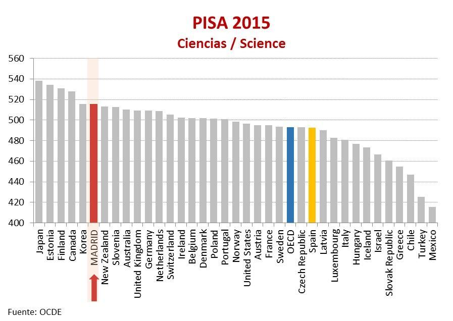 Resultados del informe PISA 2015 en Ciencias, que muestra que la Comunidad de Madrid destaca por encima de todos los países de la OCDE, salvo Japón, Estonia, Finlandia, Canadá y Corea, y muy por encima de la media española y de la OCDE