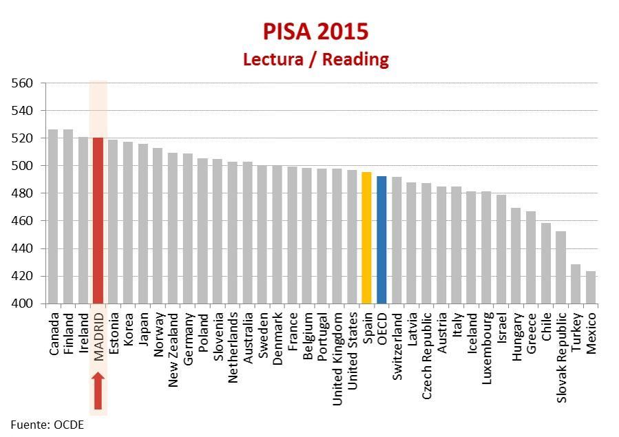 Resultados del informe PISA 2015 en comprensión lectora, que muestra que la Comunidad de Madrid obtiene un mejor rendimiento educativo que todos los países de la OCDE, salvo Canadá, Finlandia e Irlanda, y muy por encima de la media española y de la OCDE.