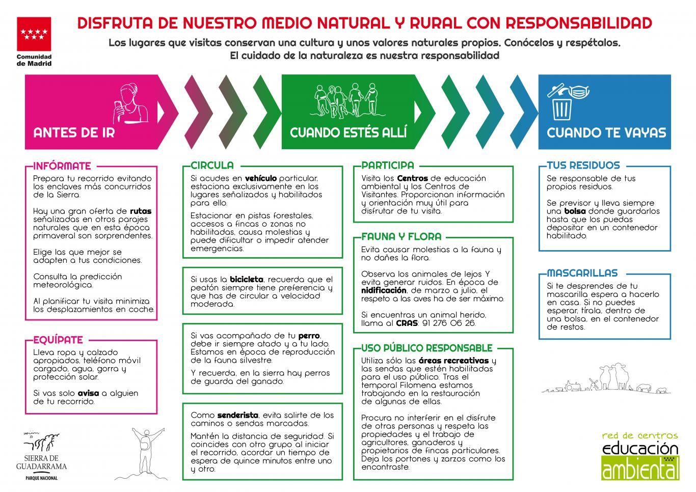 Cuadro con instrucciones en los centros de educación ambiental
