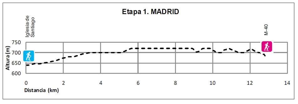 Perfil de la Etapa 1 del Camino de Santiago de Madrid