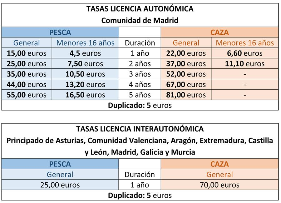 Cuadro con las tasas por la expedición de las distintas modalidades de licencias de caza y pesca en la Comunidad de Madrid