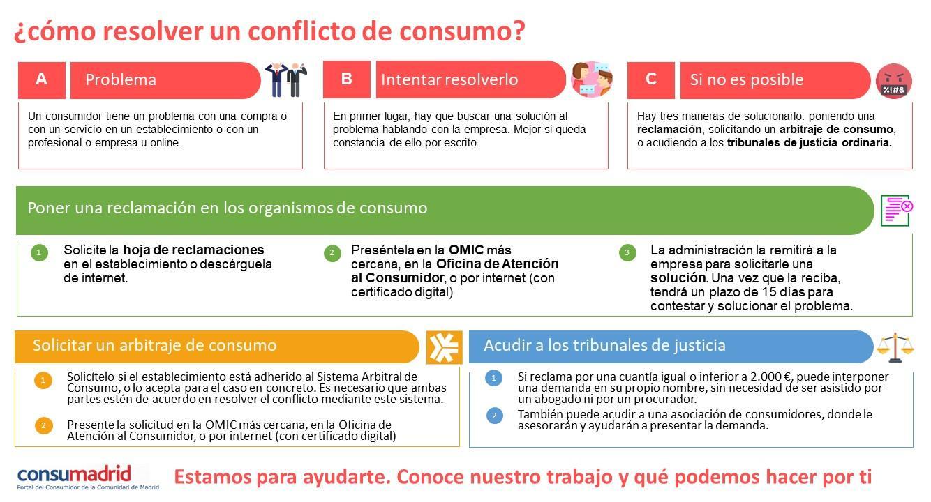 Diagrama sobre cómo resolver un conflicto de Consumo