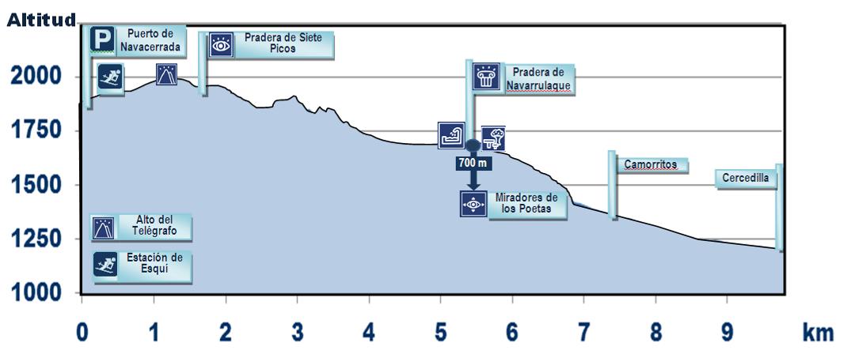 Senda Puerto de Navacerrada - Siete Picos - Cercedilla