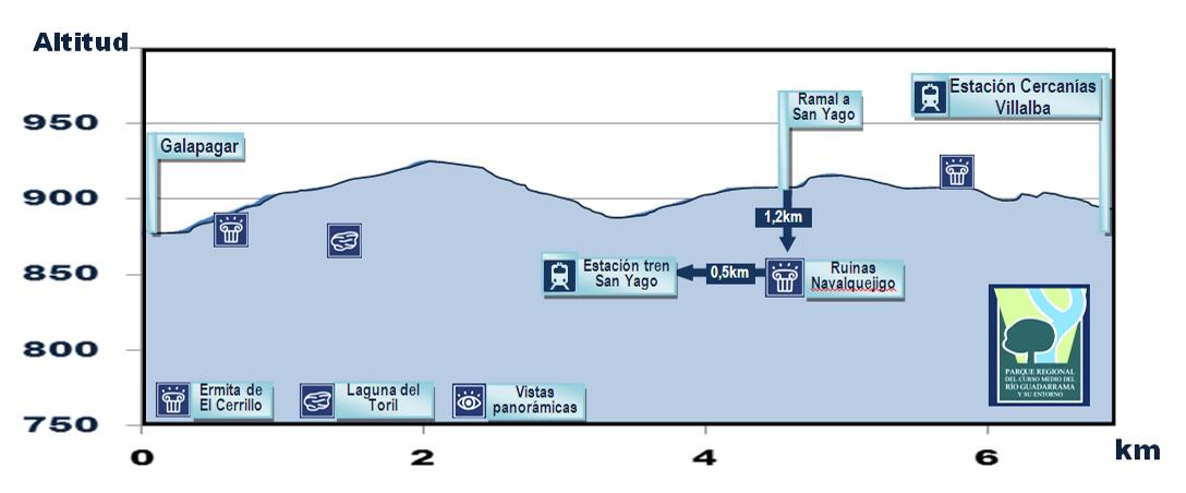 Senda de Galapagar a Las Zorreras y San Yago - R3
