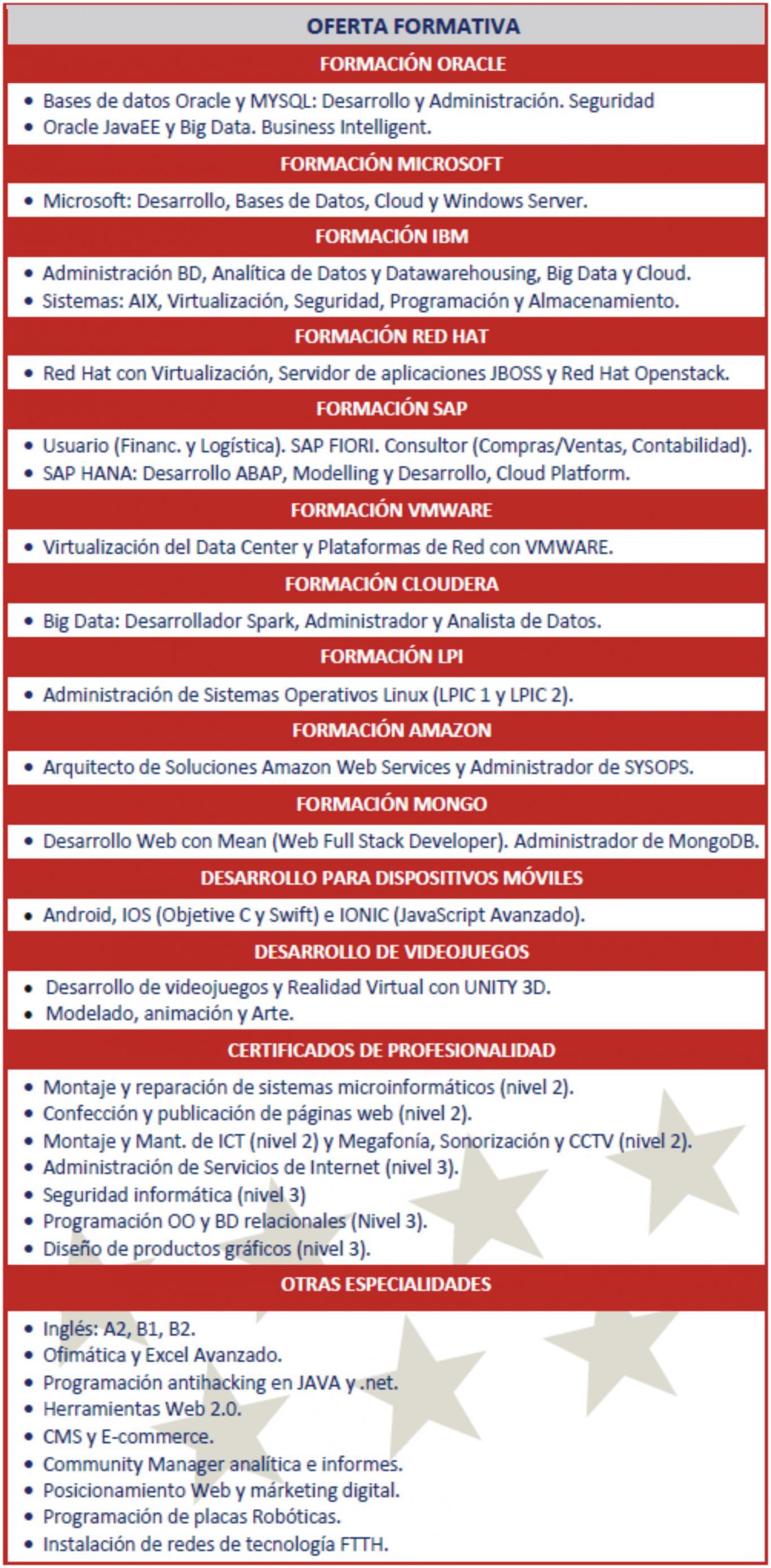 Oferta formativa CRN Getafe